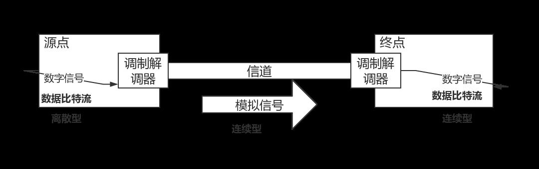 物理层模型